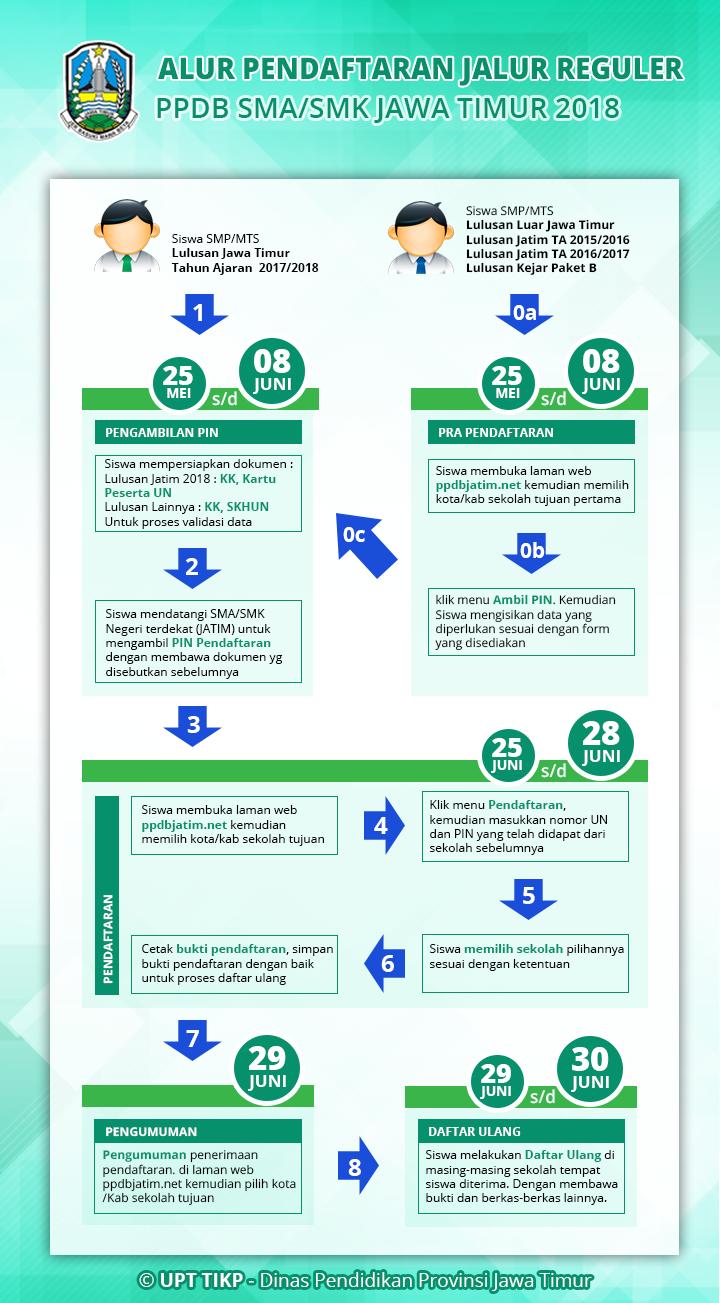 Cara mengikuti PPDB jalur Reguler (online)